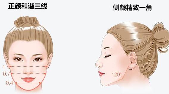 张笑天:下颌角切除手术失败有哪些表现。